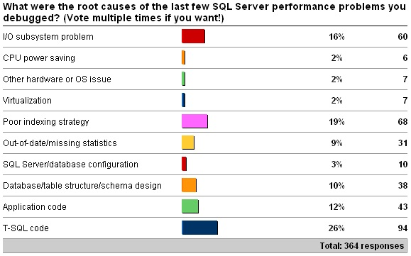mostrecentperf Survey results: Common causes of performance problems