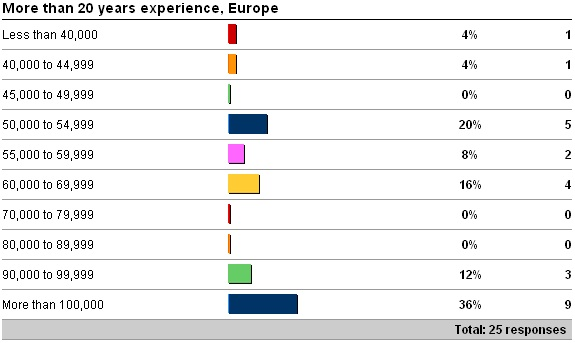 euro4 Salary survey results   are YOU being paid enough?