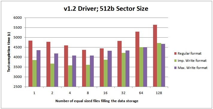 v1.2512b 2 Benchmarking: Multiple data files on SSDs (plus the latest Fusion io driver)