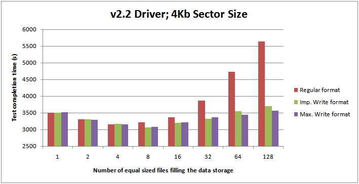 v2.24kb 2 Benchmarking: Multiple data files on SSDs (plus the latest Fusion io driver)
