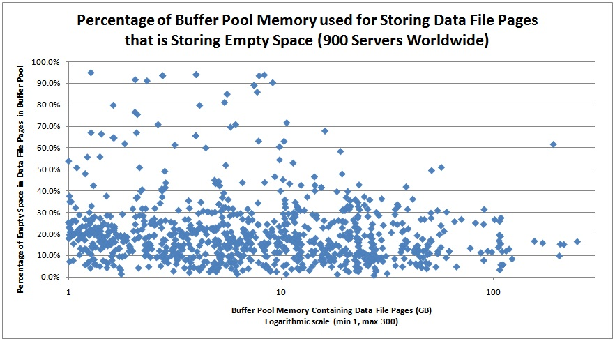 bufpool Performance issues from wasted buffer pool memory