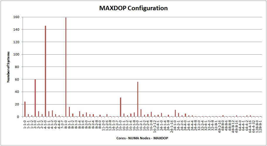 maxdop MAXDOP configuration survey results