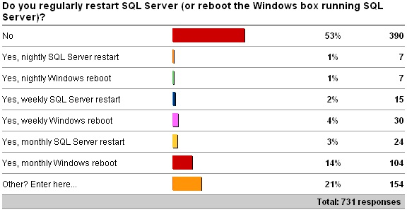 reboot1 Survey results on rebooting   is it good or bad?