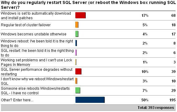 reboot2 Survey results on rebooting   is it good or bad?