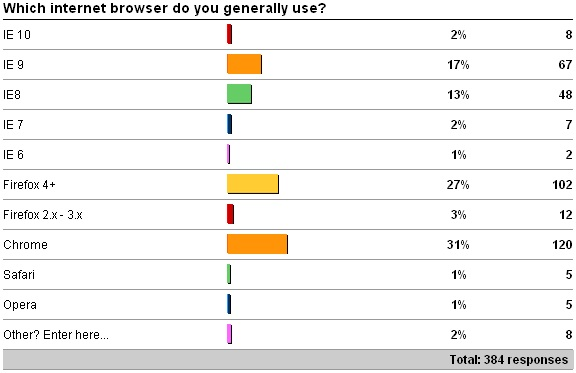 browser OT survey results: browsers and email clients