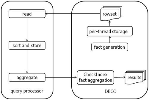 facts How does DBCC CHECKDB WITH ESTIMATEONLY work?