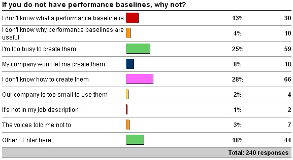 nobaseline Make life easier on yourself, get a baseline!