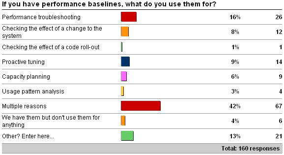 yesbaseline Make life easier on yourself, get a baseline!
