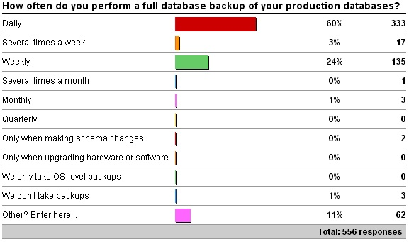 backupfrequency Importance of how often you take full backups