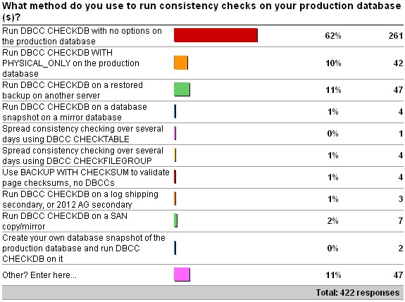 checkdbsurvey2 Importance of how you run consistency checks
