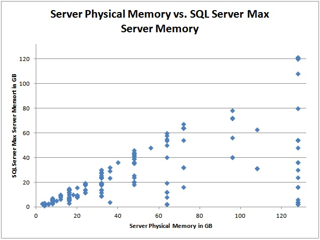 svrmem1 Max server memory configuration survey results
