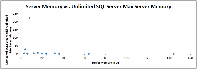 svrmem2 Max server memory configuration survey results