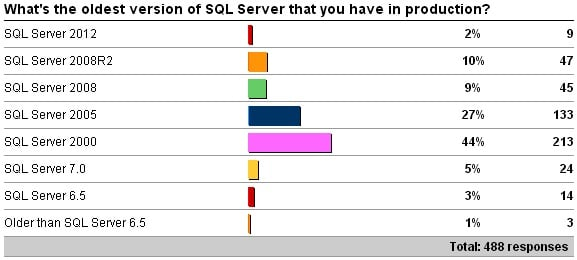 oldestversion More businesses than you think are still using SQL Server 2000