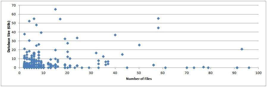 FilesDBSize