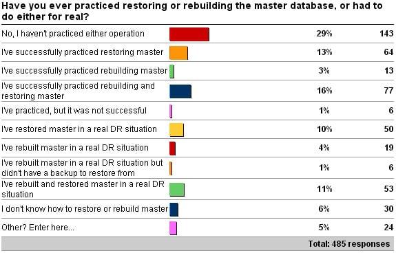 rebuildm Disaster recovery 101: restore master or rebuild master