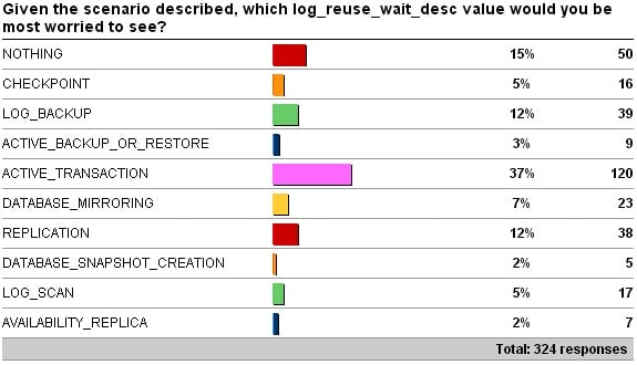 logreuse What is the most worrying cause of log growth (log reuse wait desc)?