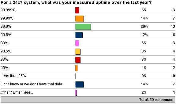 24x7actual Target and actual SQL Server uptime survey results