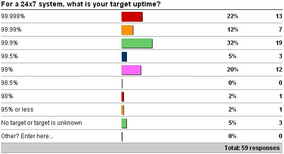 24x7target Target and actual SQL Server uptime survey results