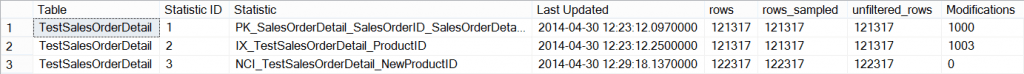 Statistics and updates after adding the nonclustered index on NewProductID