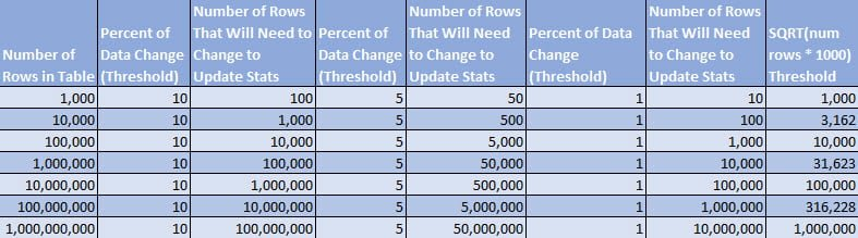 Thresholds for Statistics Updates (percentage and SQRT algorithm)