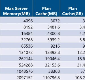 SQL Server default plan cache size limits