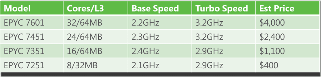 Upgrading SQL Server–Preferred AMD EPYC 7000 Processors