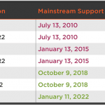 Upgrading SQL Server–Operating System Support for SQL Server Versions