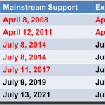 Upgrading SQL Server– SQL Server Support Dates