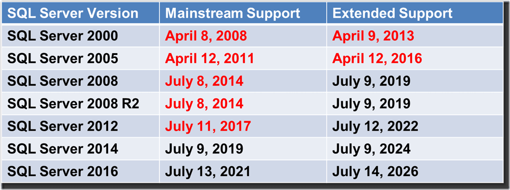 Upgrading SQL Server– SQL Server Support Dates - Glenn Berry