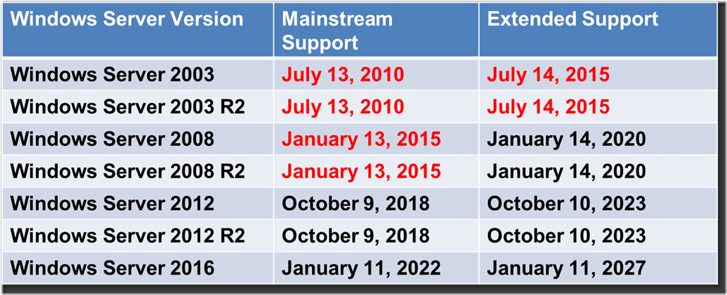 how to get year from date in sql server 2008