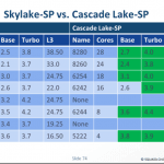 Intel Cascade Lake-SP Specifications Leaked!