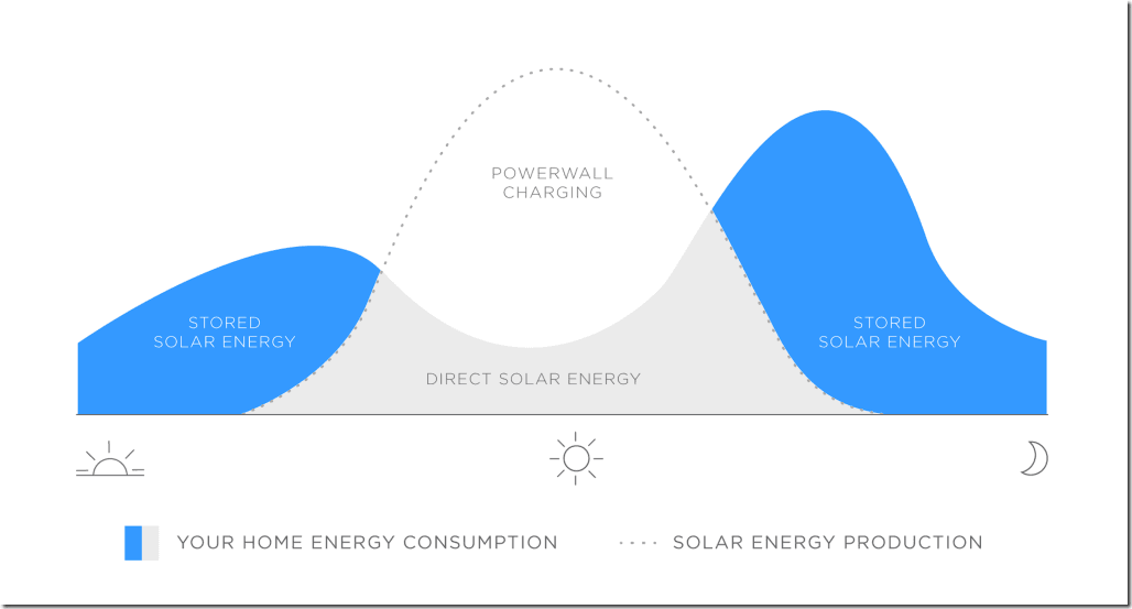 powerwall_energy_consumption