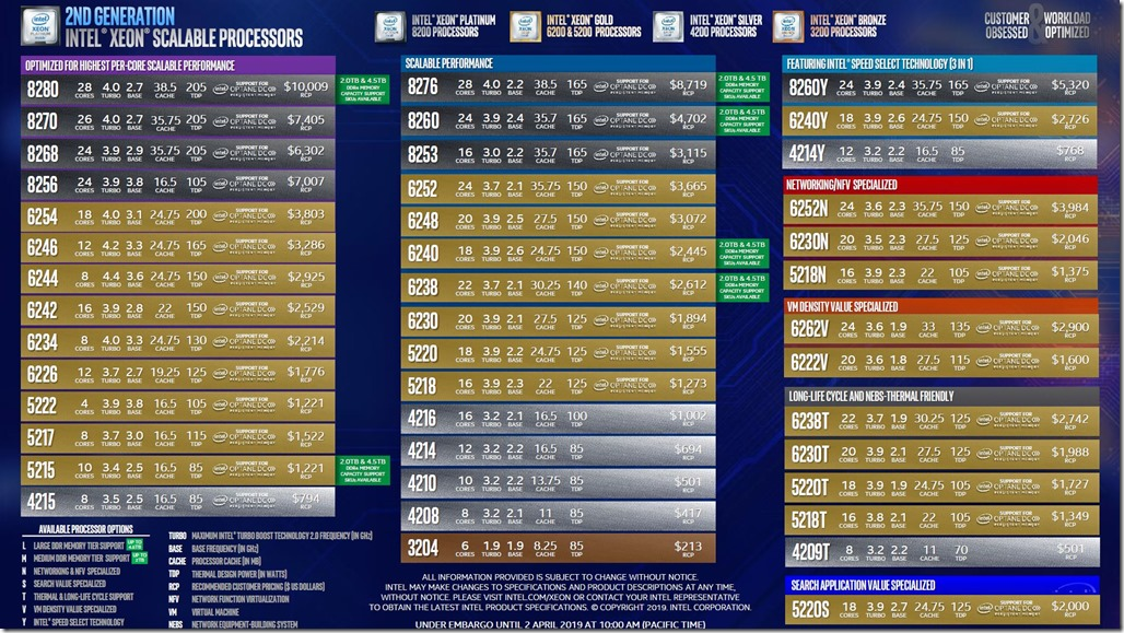 Second-Generation-Intel-Xeon-Scalable-Processors-SKU-List-with-Pricing-Update