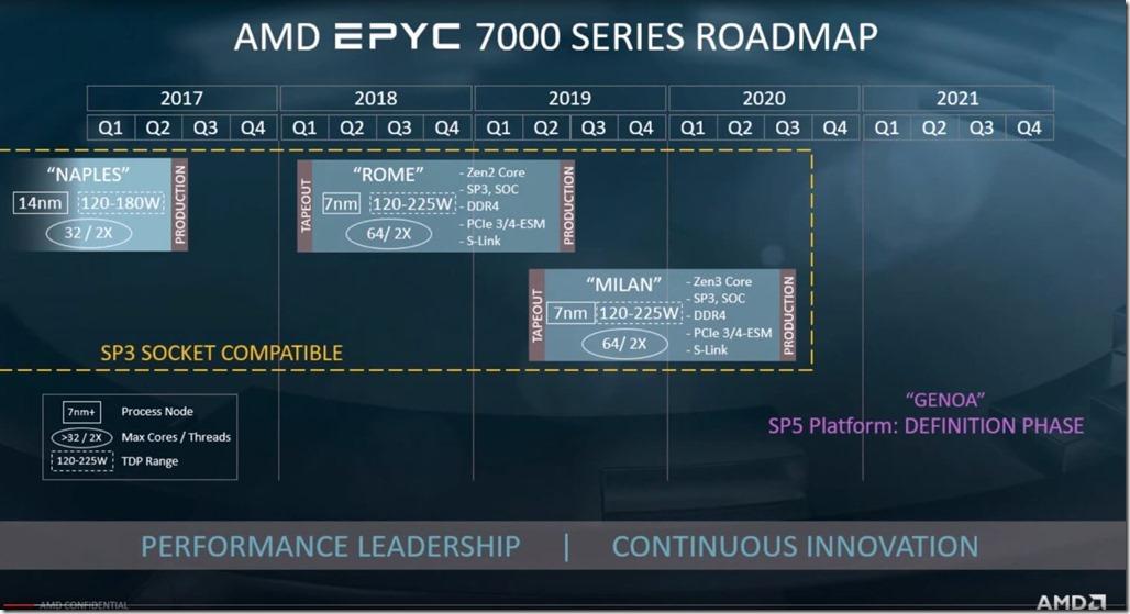 AMD EPYC 7000 Series Roadmap