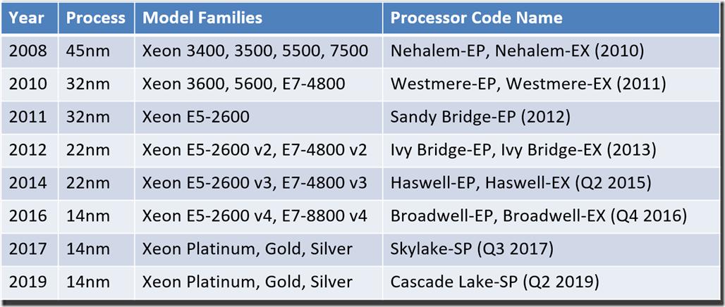 Intel Server Processor Family Tree