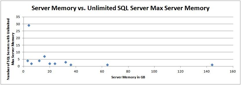 Max server memory configuration survey results - Paul S  Randal