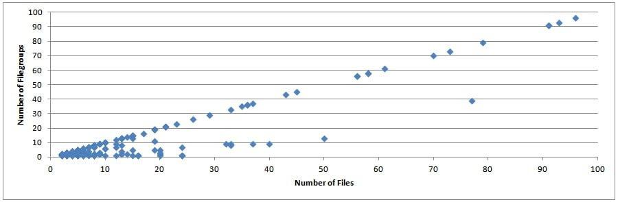 FilesFilegroups