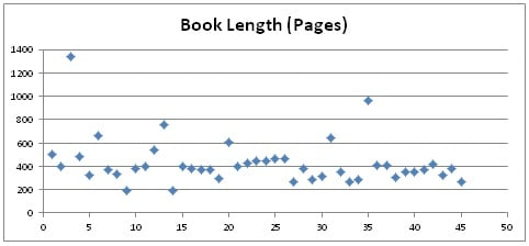 2016booklengths
